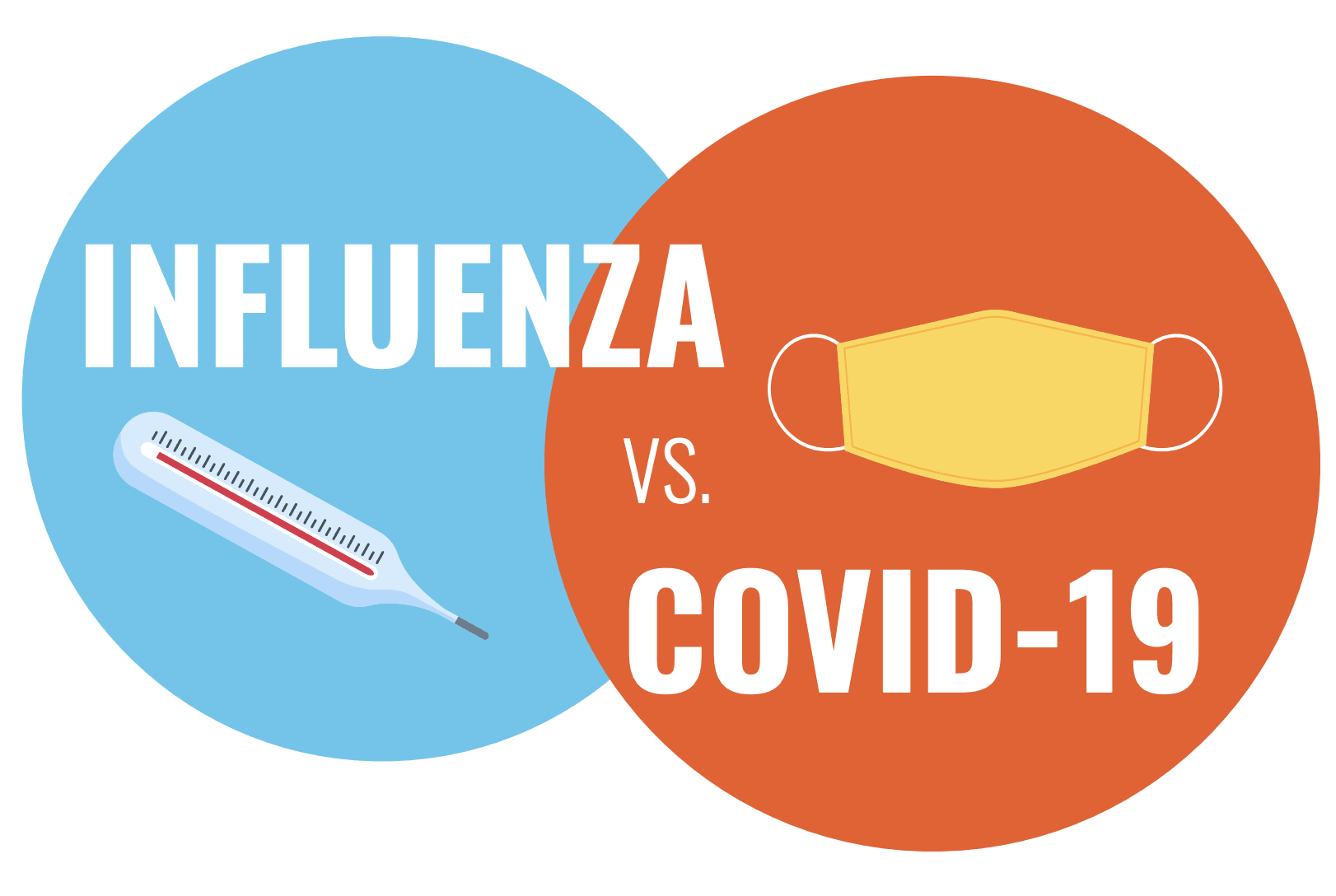 Influenza vs. COVID faqs